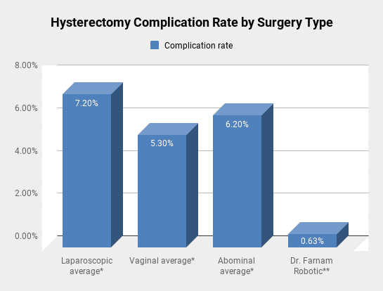 Hysterectomy Complication Rate by Surgery Type